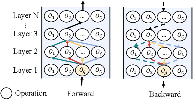 Figure 1 for Analyzing and Mitigating Interference in Neural Architecture Search