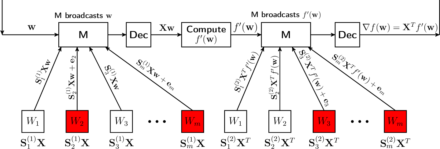 Figure 1 for Data Encoding for Byzantine-Resilient Distributed Optimization