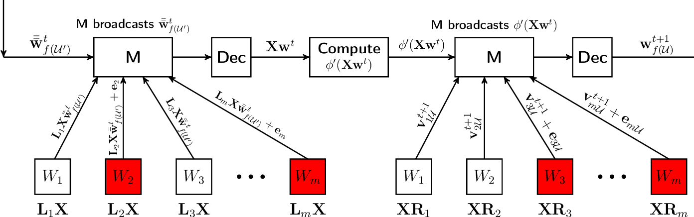 Figure 2 for Data Encoding for Byzantine-Resilient Distributed Optimization