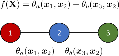 Figure 1 for Neural Trees for Learning on Graphs
