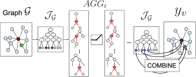 Figure 3 for Neural Trees for Learning on Graphs