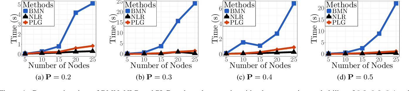 Figure 2 for An Efficient Pseudo-likelihood Method for Sparse Binary Pairwise Markov Network Estimation