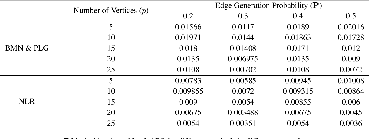 Figure 1 for An Efficient Pseudo-likelihood Method for Sparse Binary Pairwise Markov Network Estimation