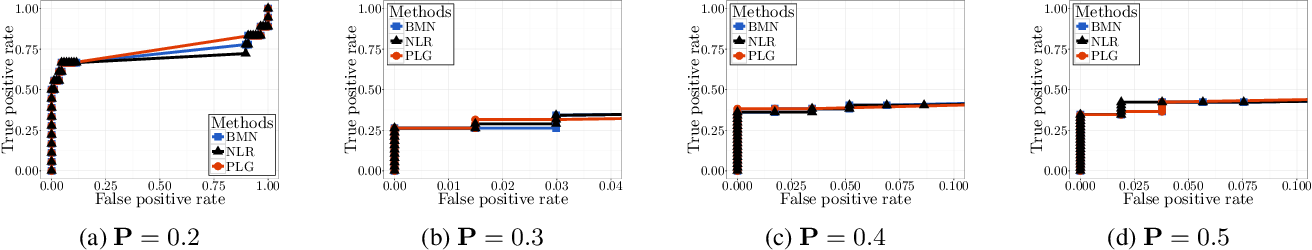 Figure 4 for An Efficient Pseudo-likelihood Method for Sparse Binary Pairwise Markov Network Estimation