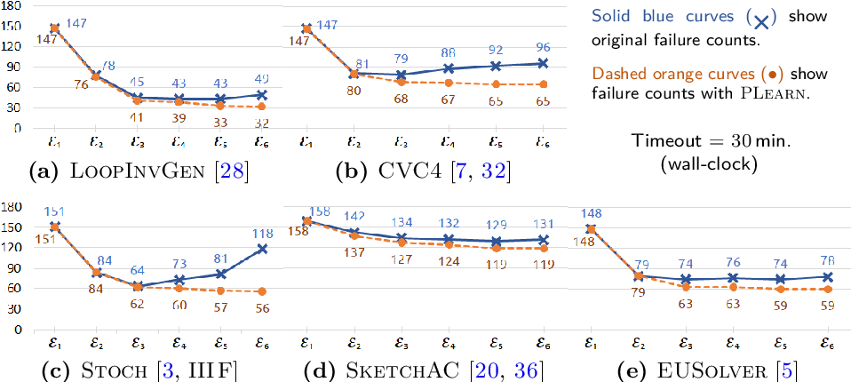 Figure 4 for Overfitting in Synthesis: Theory and Practice (Extender Version)