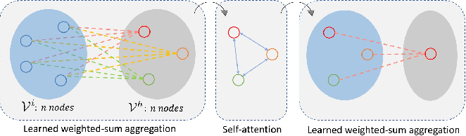 Figure 2 for Learning Context-aware Task Reasoning for Efficient Meta-reinforcement Learning