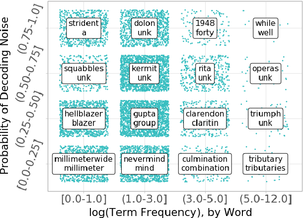 Figure 1 for Mitigating Noisy Inputs for Question Answering