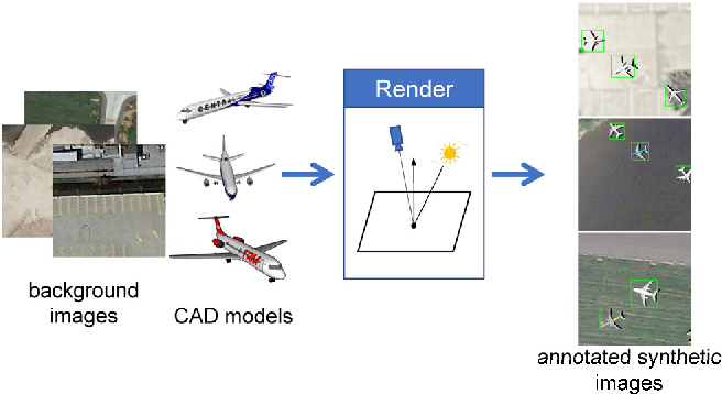 Figure 1 for Can Synthetic Data Improve Object Detection Results for Remote Sensing Images?