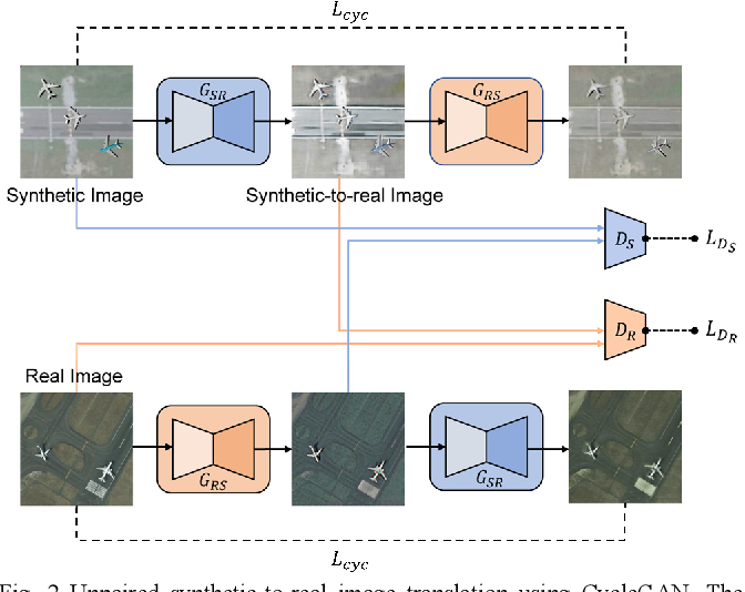 Figure 2 for Can Synthetic Data Improve Object Detection Results for Remote Sensing Images?