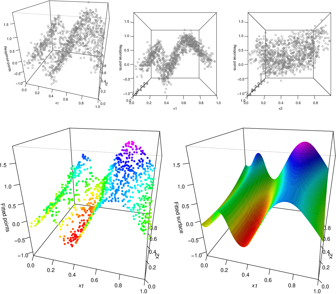 Figure 3 for Additive Models with Trend Filtering
