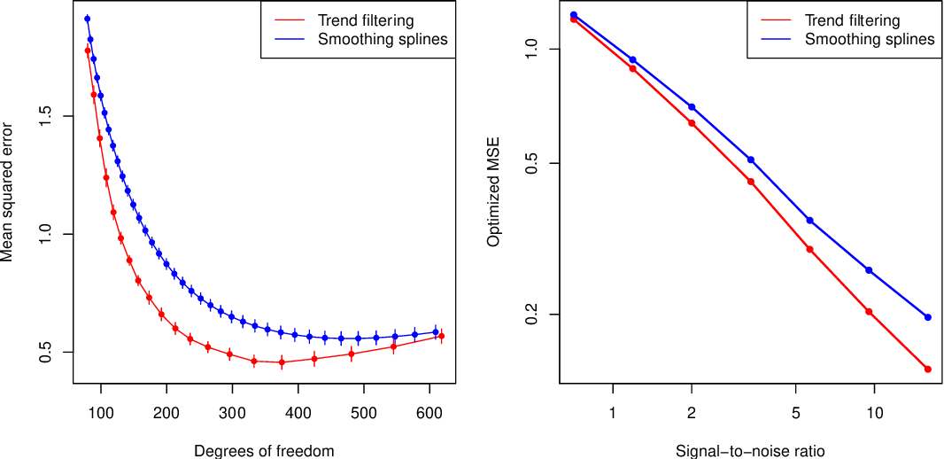Figure 4 for Additive Models with Trend Filtering