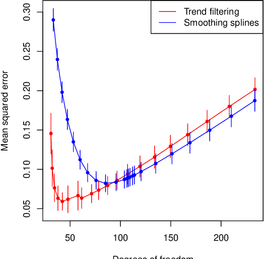 Figure 2 for Additive Models with Trend Filtering