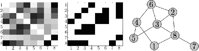Figure 1 for Using Bayesian Network Representations for Effective Sampling from Generative Network Models