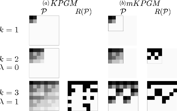 Figure 3 for Using Bayesian Network Representations for Effective Sampling from Generative Network Models