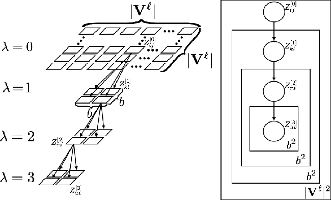 Figure 4 for Using Bayesian Network Representations for Effective Sampling from Generative Network Models
