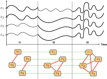 Figure 2 for Graph Neural Lasso for Dynamic Network Regression