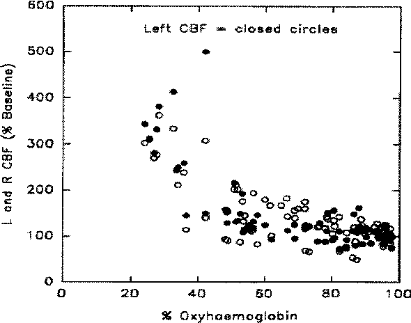 Figure 1 from the clinical toxicology of carbon monoxide semantic fig 1 left and right cerebral hemispheric blood flow h2clearance versus oxyhaemoglobin sciox Gallery