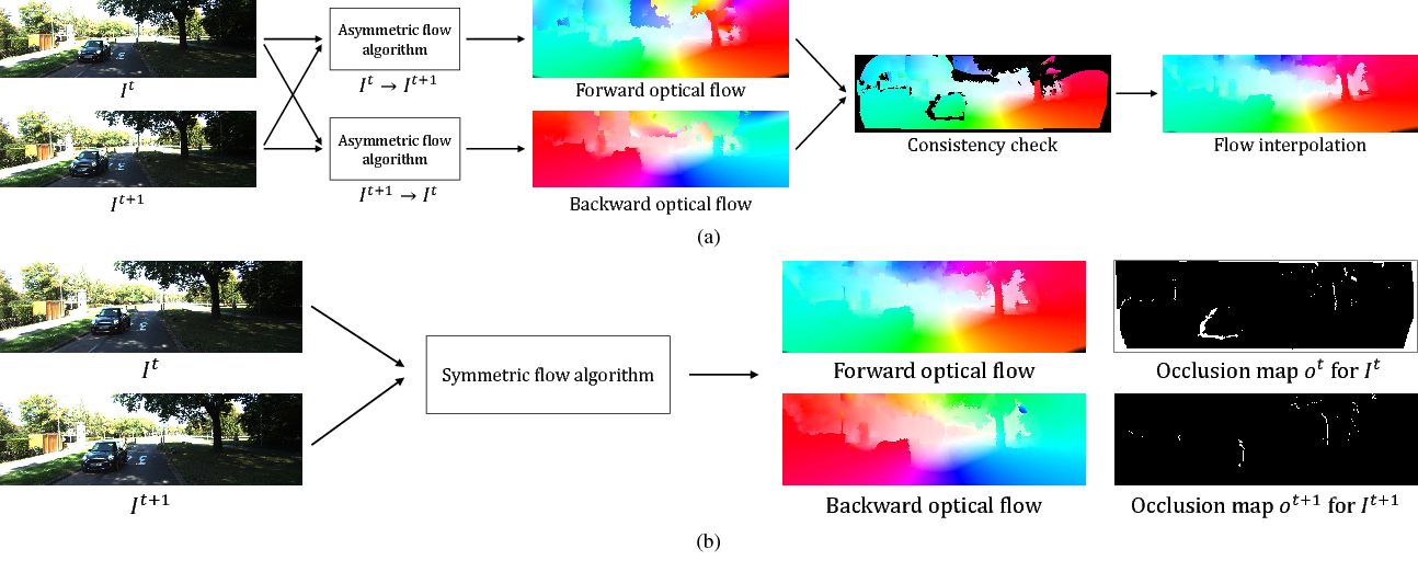 Figure 2 for MirrorFlow: Exploiting Symmetries in Joint Optical Flow and Occlusion Estimation