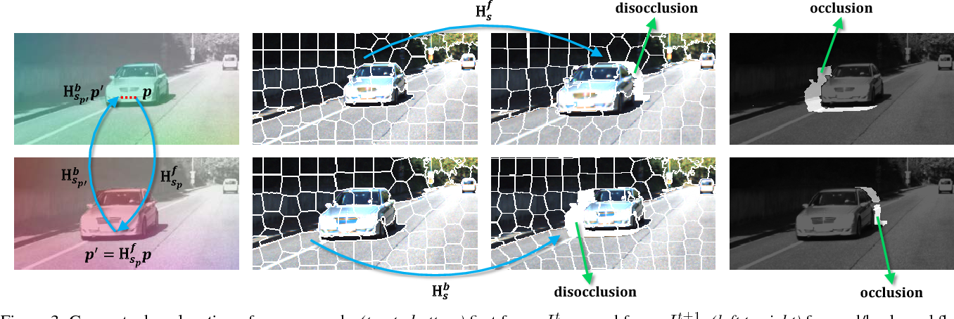 Figure 4 for MirrorFlow: Exploiting Symmetries in Joint Optical Flow and Occlusion Estimation