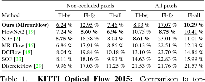 Figure 1 for MirrorFlow: Exploiting Symmetries in Joint Optical Flow and Occlusion Estimation