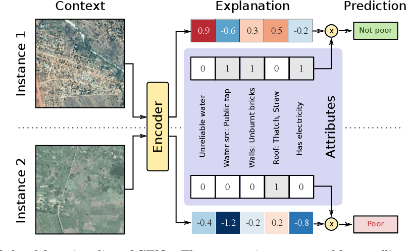 Figure 1 for Contextual Explanation Networks