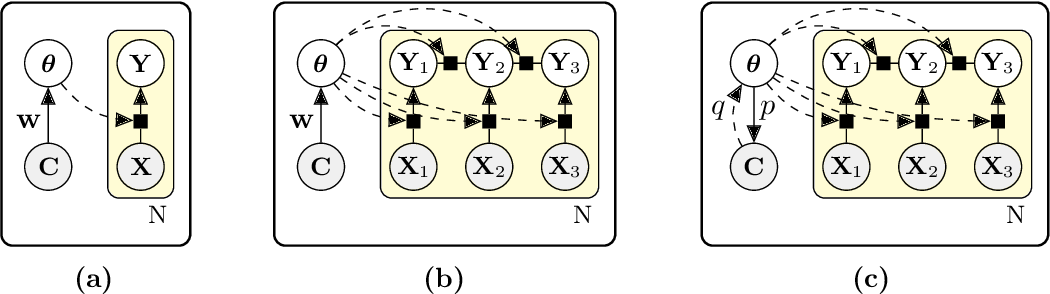 Figure 3 for Contextual Explanation Networks
