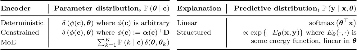Figure 2 for Contextual Explanation Networks