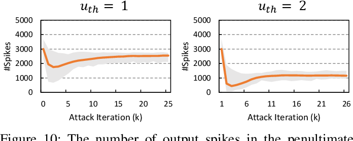 Figure 2 for Exploring Adversarial Attack in Spiking Neural Networks with Spike-Compatible Gradient