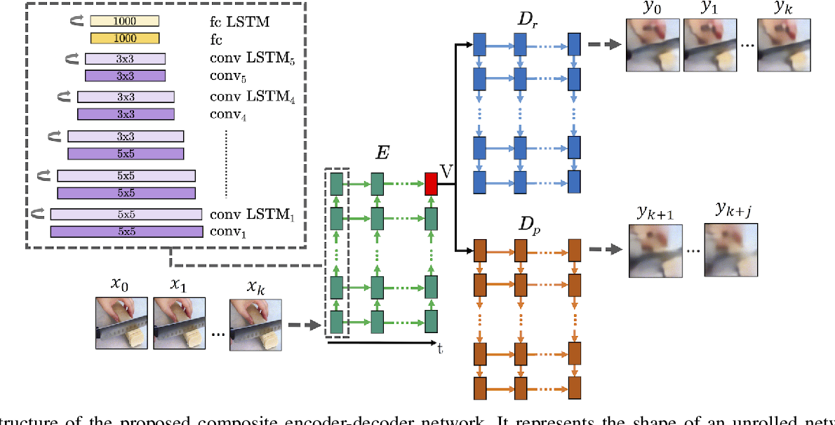 Figure 2 for Deep Episodic Memory: Encoding, Recalling, and Predicting Episodic Experiences for Robot Action Execution