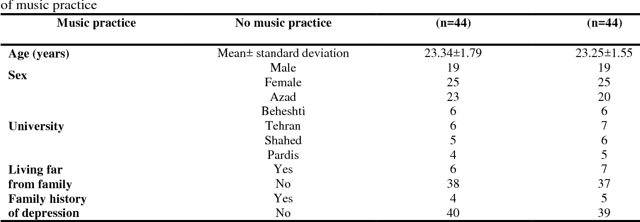 PDF] Effect of Music Practice on Anxiety and Depression of