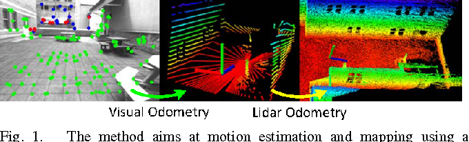 Figure 1 from Visual-lidar odometry and mapping: low-drift, robust