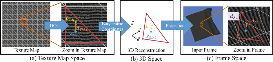 Figure 3 for NRST: Non-rigid Surface Tracking from Monocular Video