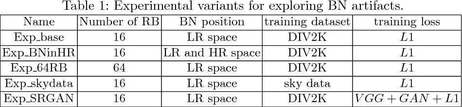 Figure 2 for ESRGAN: Enhanced Super-Resolution Generative Adversarial Networks