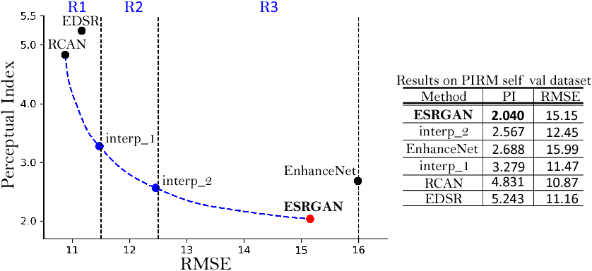 Figure 4 for ESRGAN: Enhanced Super-Resolution Generative Adversarial Networks