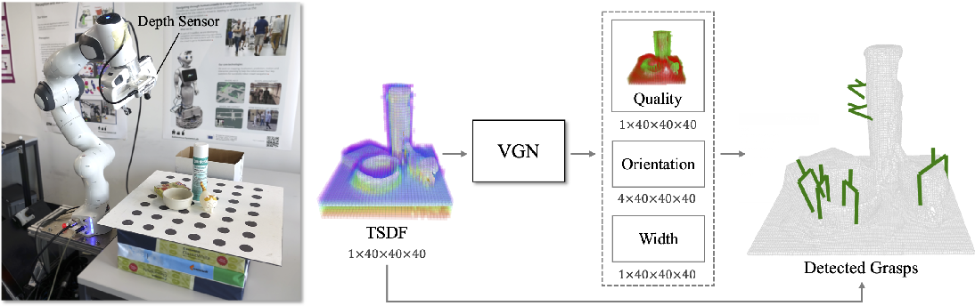 Figure 1 for Volumetric Grasping Network: Real-time 6 DOF Grasp Detection in Clutter