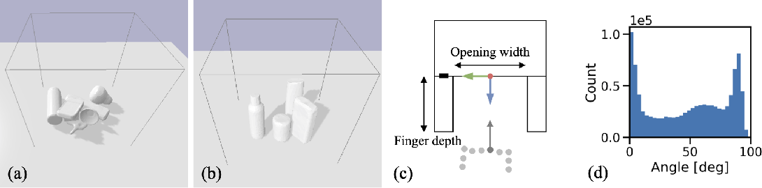 Figure 3 for Volumetric Grasping Network: Real-time 6 DOF Grasp Detection in Clutter