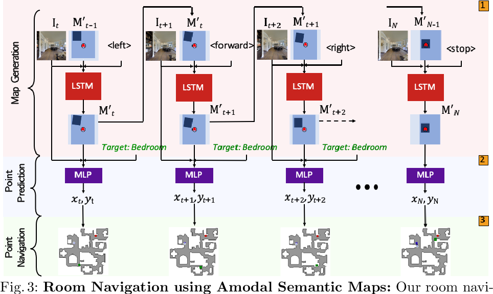 Figure 4 for Seeing the Un-Scene: Learning Amodal Semantic Maps for Room Navigation