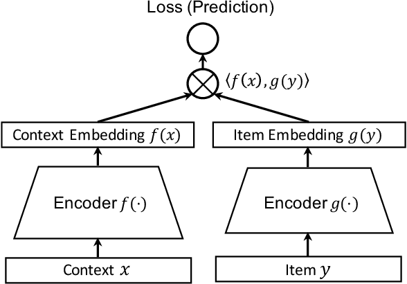 Figure 1 for Learning Federated Representations and Recommendations with Limited Negatives