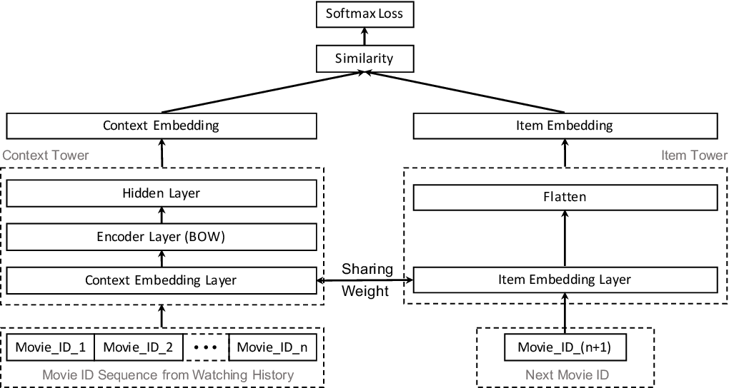 Figure 3 for Learning Federated Representations and Recommendations with Limited Negatives