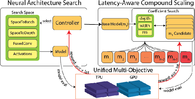 Figure 1 for Searching for Fast Model Families on Datacenter Accelerators