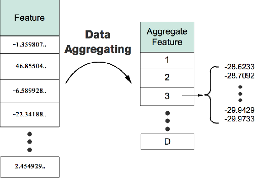 Figure 1 for The Tradeoff Between Privacy and Accuracy in Anomaly Detection Using Federated XGBoost
