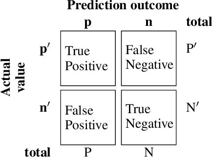 Figure 4 for The Tradeoff Between Privacy and Accuracy in Anomaly Detection Using Federated XGBoost