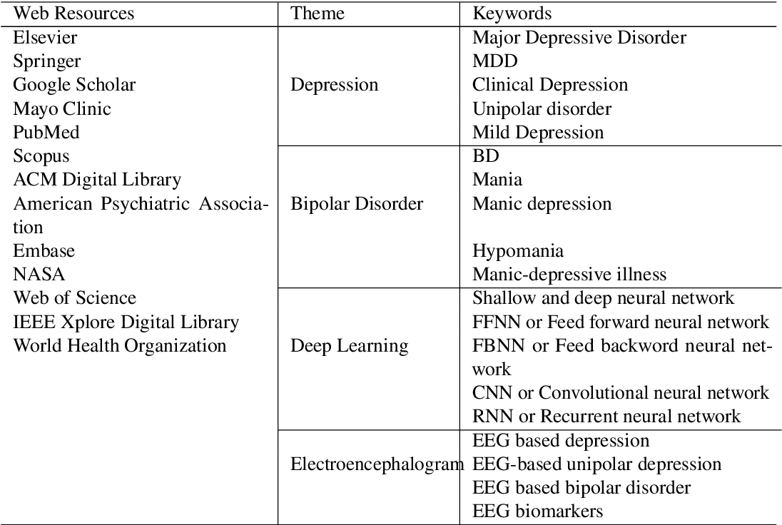 Figure 3 for Neural Networks based approaches for Major Depressive Disorder and Bipolar Disorder Diagnosis using EEG signals: A review