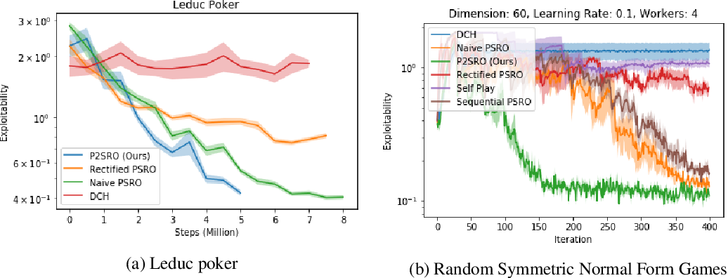 Figure 3 for Pipeline PSRO: A Scalable Approach for Finding Approximate Nash Equilibria in Large Games