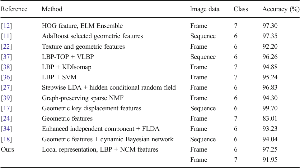 Figure 2 for Facial expression recognition based on local region specific features and support vector machines