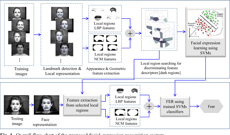 Figure 1 for Facial expression recognition based on local region specific features and support vector machines