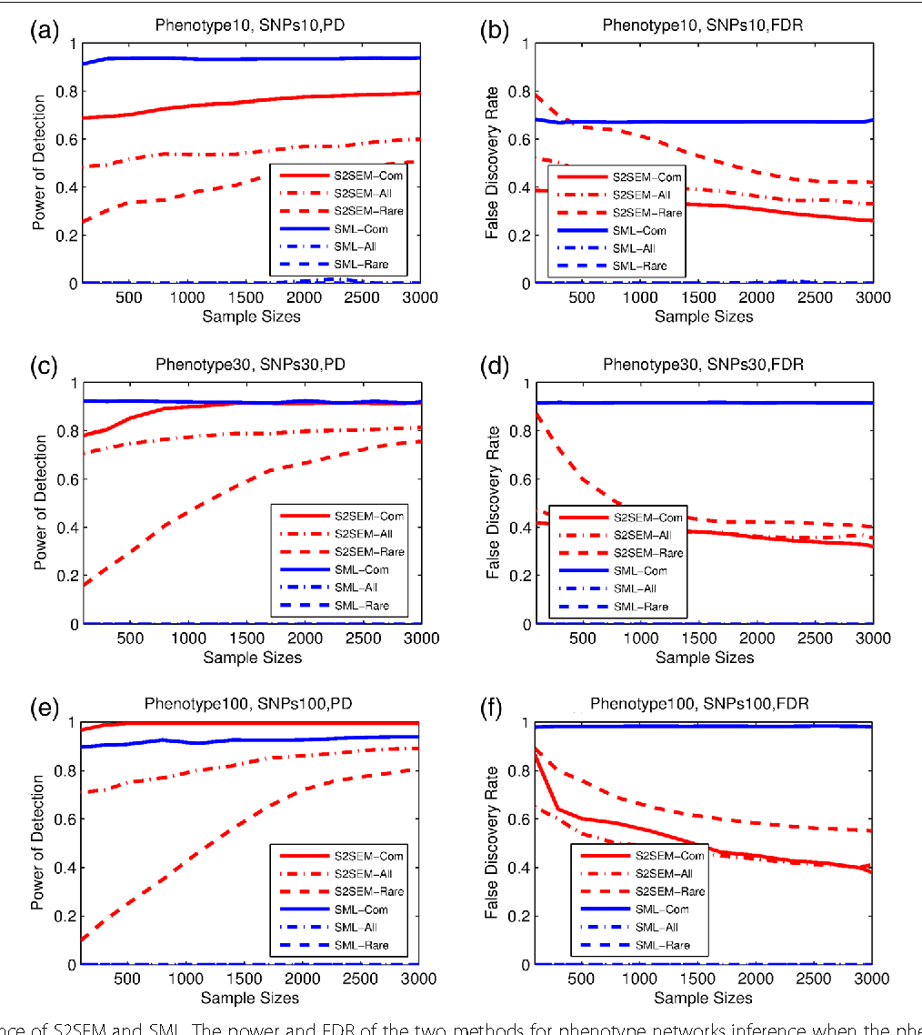 Figure 1 for A New Statistical Framework for Genetic Pleiotropic Analysis of High Dimensional Phenotype Data