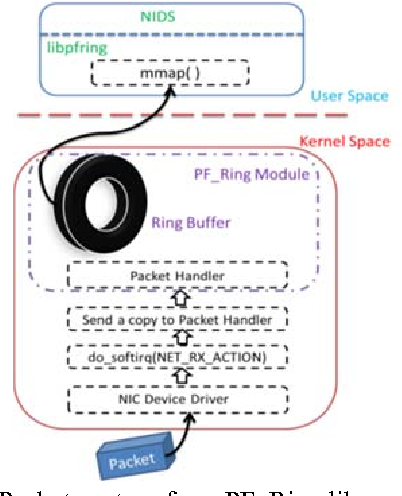 Embedded Network Intrusion Detection Systems with a Multi
