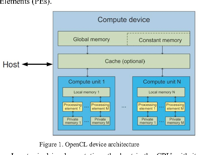 Accelerating Clifford Algebra Operations Using GPUs and an OpenCL ...