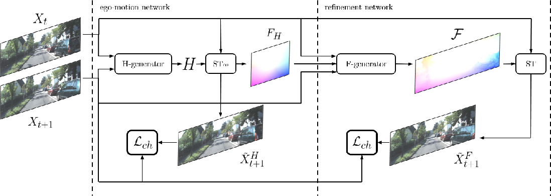 Figure 3 for TransFlow: Unsupervised Motion Flow by Joint Geometric and Pixel-level Estimation